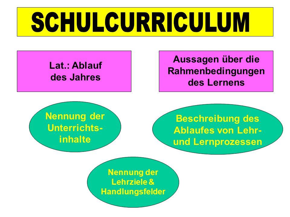 Aussagen über die Rahmenbedingungen des Lernens Lat.: Ablauf des Jahres Nennung der Unterrichts- inhalte Nennung der Lehrziele & Handlungsfelder Besch