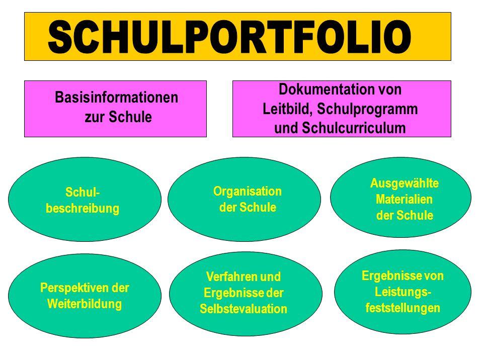 Basisinformationen zur Schule Perspektiven der Weiterbildung Verfahren und Ergebnisse der Selbstevaluation Schul- beschreibung Organisation der Schule