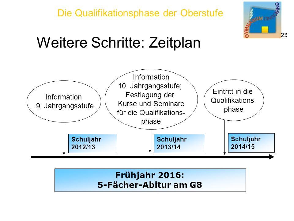 Die Qualifikationsphase der Oberstufe 23 Information 10.