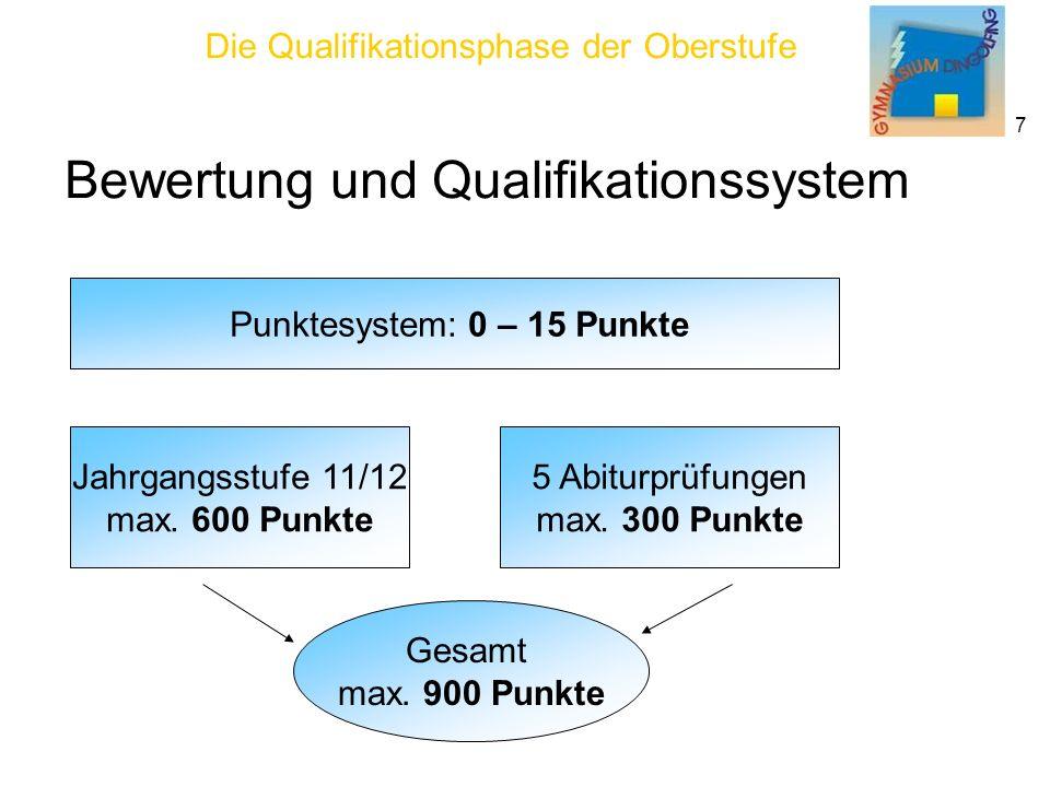 Die Qualifikationsphase der Oberstufe 7 Bewertung und Qualifikationssystem Punktesystem: 0 – 15 Punkte Jahrgangsstufe 11/12 max.