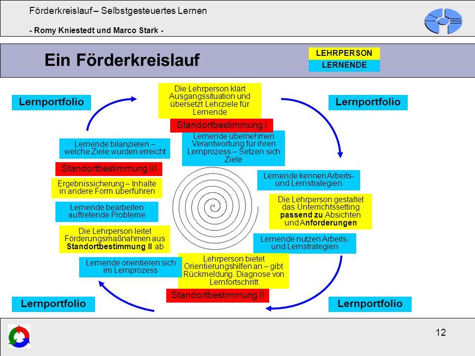Förderkreislauf – Selbstgesteuertes Lernen - Romy Kniestedt und Marco Stark - 12 Ein Förderkreislauf Die Lehrperson klärt Ausgangssituation und überse
