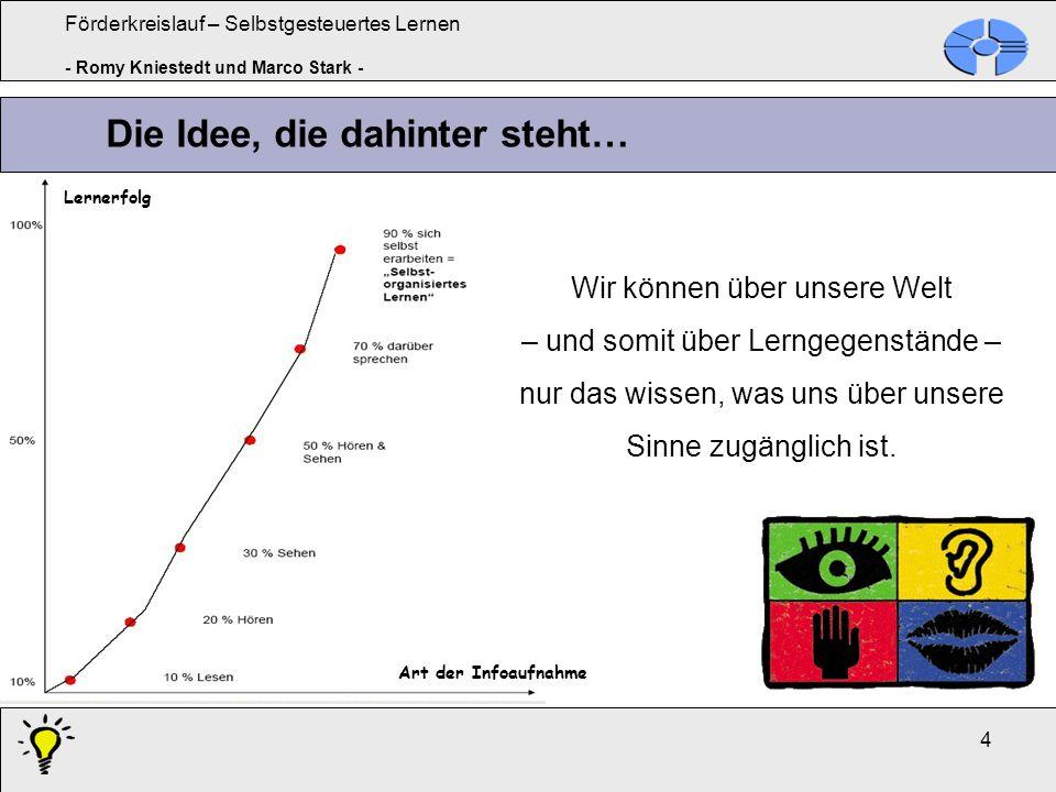 Förderkreislauf – Selbstgesteuertes Lernen - Romy Kniestedt und Marco Stark - 5 II.