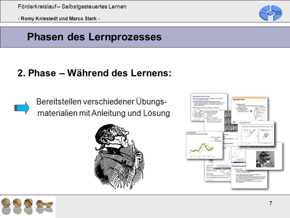 Förderkreislauf – Selbstgesteuertes Lernen - Romy Kniestedt und Marco Stark - 7 2. Phase – Während des Lernens: Bereitstellen verschiedener Übungs- ma