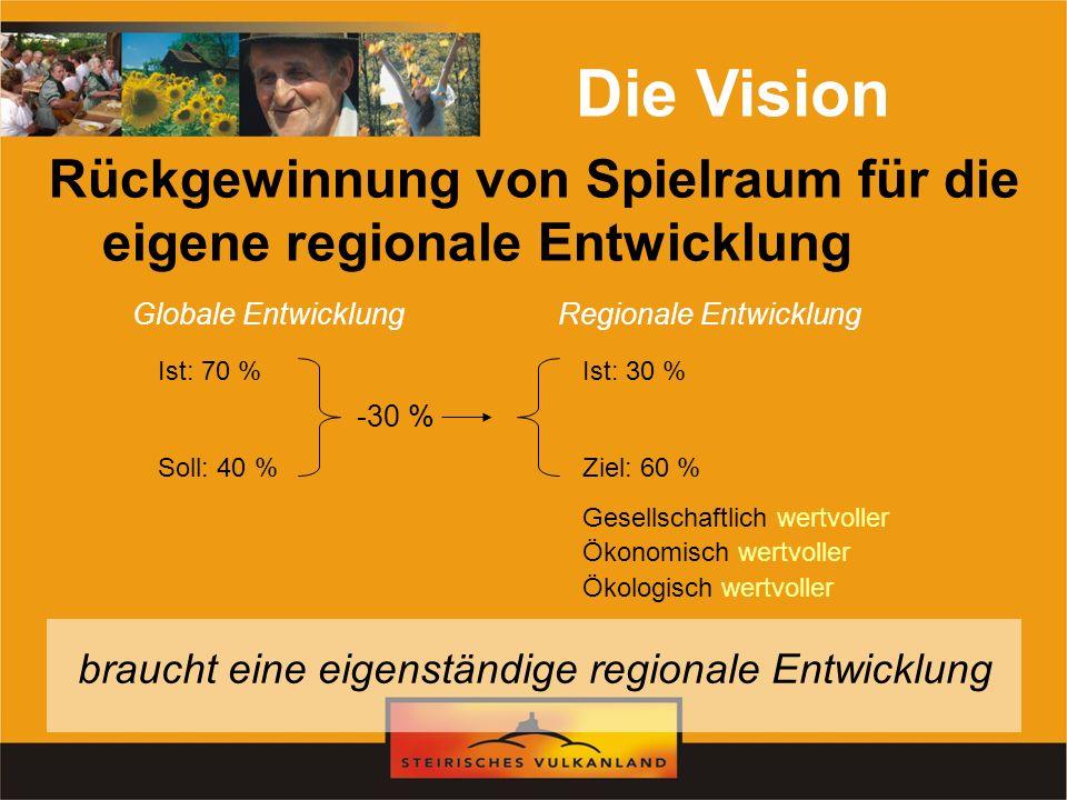 Rückgewinnung von Spielraum für die eigene regionale Entwicklung Die Vision Globale EntwicklungRegionale Entwicklung Ist: 70 % Soll: 40 % Ist: 30 % Zi