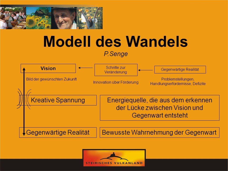 Modell des Wandels P.Senge Gegenwärtige Realität Kreative SpannungEnergiequelle, die aus dem erkennen der Lücke zwischen Vision und Gegenwart entsteht