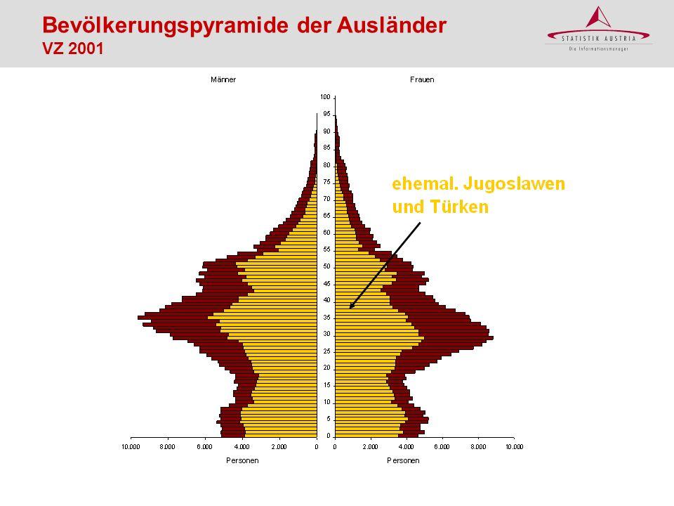 Ausländer in Österreich – Ausländeranteil nach Bundesländern, VZ 2001 Ausländeranteil 16,0% 13,3% 11,7% 9,4% 7,2% 6,1% 5,7% 4,5% Österreich: 8,9%