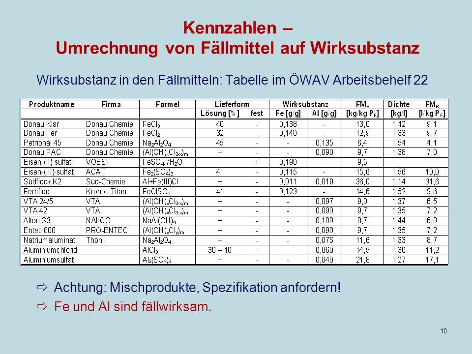 10 Kennzahlen – Umrechnung von Fällmittel auf Wirksubstanz Wirksubstanz in den Fällmitteln: Tabelle im ÖWAV Arbeitsbehelf 22 Achtung: Mischprodukte, Spezifikation anfordern.