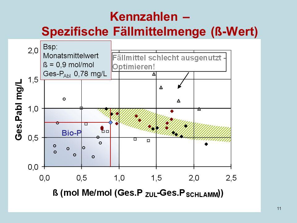 11 Kennzahlen – Spezifische Fällmittelmenge (ß-Wert) Bsp: Monatsmittelwert ß = 0,9 mol/mol Ges-P Abl 0,78 mg/L