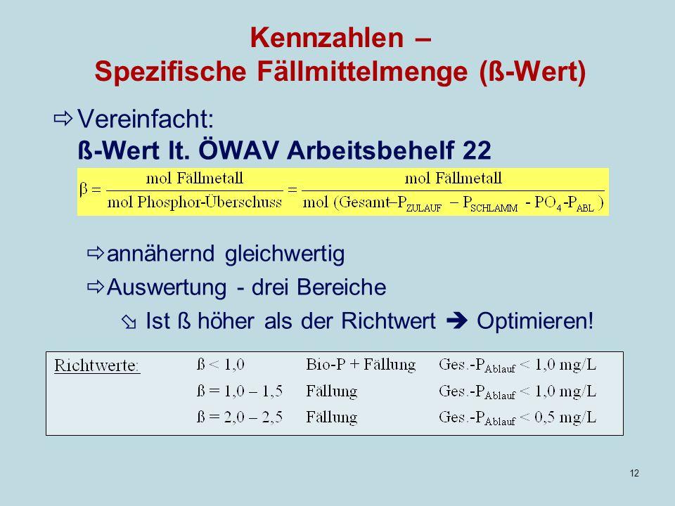 12 Kennzahlen – Spezifische Fällmittelmenge (ß-Wert) Vereinfacht: ß-Wert lt.