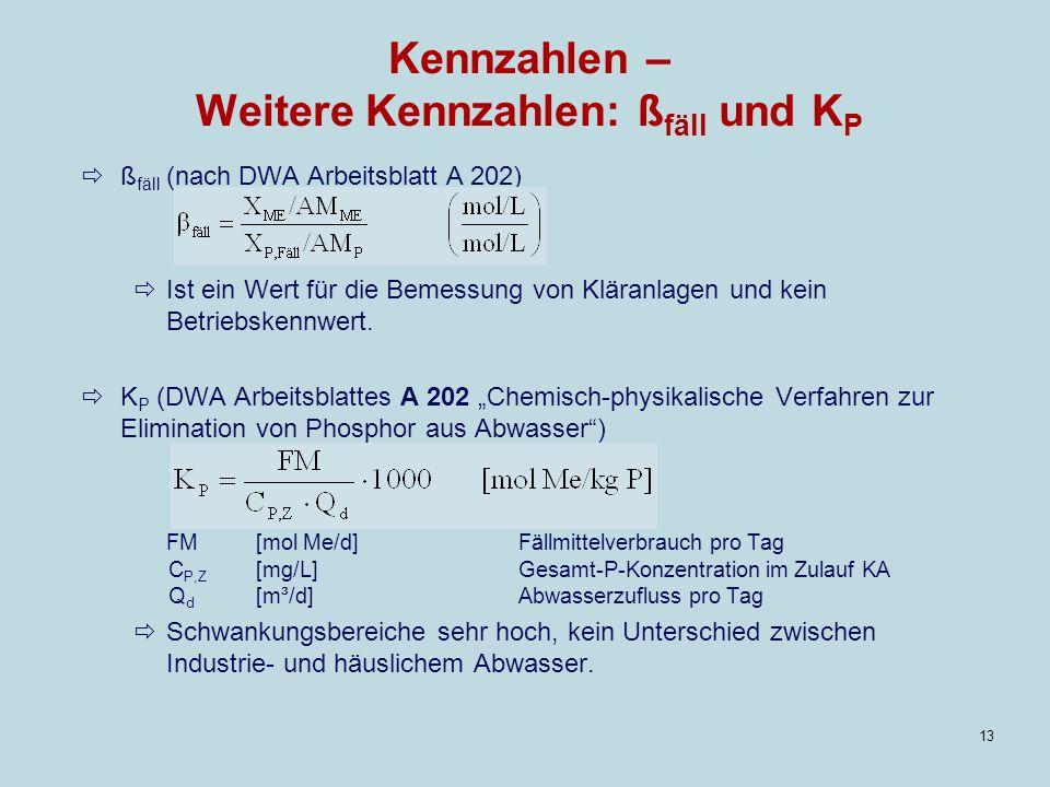 13 Kennzahlen – Weitere Kennzahlen: ß fäll und K P ß fäll (nach DWA Arbeitsblatt A 202) Ist ein Wert für die Bemessung von Kläranlagen und kein Betriebskennwert.