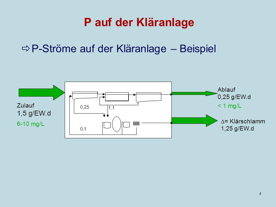 4 P auf der Kläranlage P-Ströme auf der Kläranlage – Beispiel Zulauf 1,5 g/EW.d 6-10 mg/L Ablauf 0,25 g/EW.d < 1 mg/L = Klärschlamm 1,25 g/EW.d 0,25 1,1 0,1