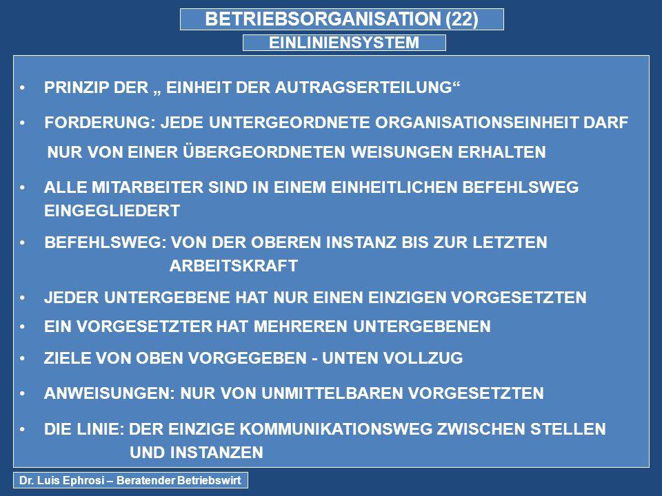 BETRIEBSORGANISATION (22) EINLINIENSYSTEM PRINZIP DER EINHEIT DER AUTRAGSERTEILUNG FORDERUNG: JEDE UNTERGEORDNETE ORGANISATIONSEINHEIT DARF NUR VON EINER ÜBERGEORDNETEN WEISUNGEN ERHALTEN ALLE MITARBEITER SIND IN EINEM EINHEITLICHEN BEFEHLSWEG EINGEGLIEDERT BEFEHLSWEG: VON DER OBEREN INSTANZ BIS ZUR LETZTEN ARBEITSKRAFT JEDER UNTERGEBENE HAT NUR EINEN EINZIGEN VORGESETZTEN EIN VORGESETZTER HAT MEHREREN UNTERGEBENEN ZIELE VON OBEN VORGEGEBEN - UNTEN VOLLZUG ANWEISUNGEN: NUR VON UNMITTELBAREN VORGESETZTEN DIE LINIE: DER EINZIGE KOMMUNIKATIONSWEG ZWISCHEN STELLEN UND INSTANZEN Dr.