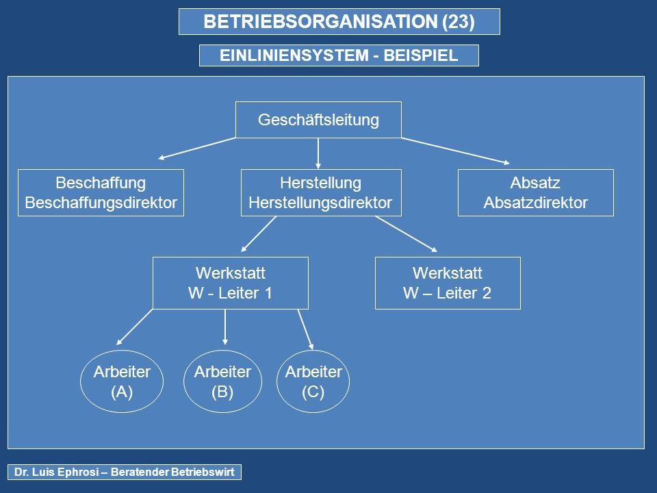 BETRIEBSORGANISATION (23) EINLINIENSYSTEM - BEISPIEL Dr.