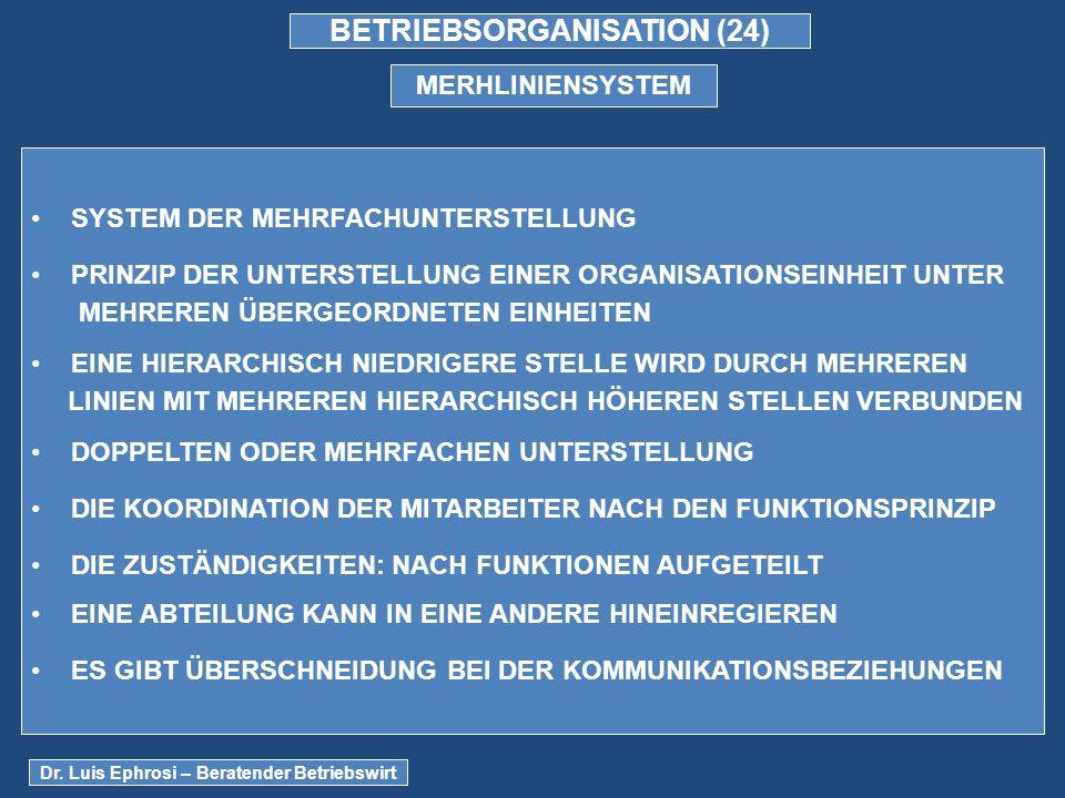BETRIEBSORGANISATION (24) MERHLINIENSYSTEM SYSTEM DER MEHRFACHUNTERSTELLUNG PRINZIP DER UNTERSTELLUNG EINER ORGANISATIONSEINHEIT UNTER MEHREREN ÜBERGEORDNETEN EINHEITEN EINE HIERARCHISCH NIEDRIGERE STELLE WIRD DURCH MEHREREN LINIEN MIT MEHREREN HIERARCHISCH HÖHEREN STELLEN VERBUNDEN DOPPELTEN ODER MEHRFACHEN UNTERSTELLUNG DIE KOORDINATION DER MITARBEITER NACH DEN FUNKTIONSPRINZIP DIE ZUSTÄNDIGKEITEN: NACH FUNKTIONEN AUFGETEILT EINE ABTEILUNG KANN IN EINE ANDERE HINEINREGIEREN ES GIBT ÜBERSCHNEIDUNG BEI DER KOMMUNIKATIONSBEZIEHUNGEN Dr.