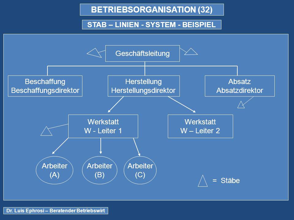 BETRIEBSORGANISATION (32) STAB – LINIEN - SYSTEM - BEISPIEL Dr.
