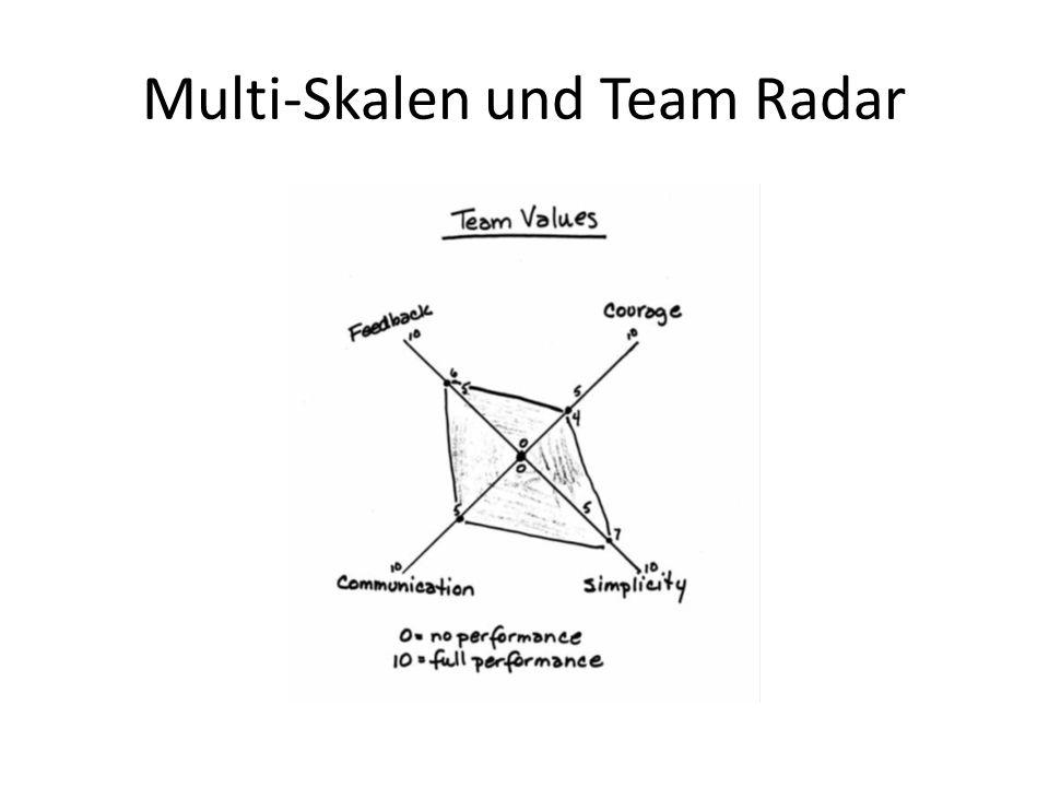 Multi-Skalen und Team Radar