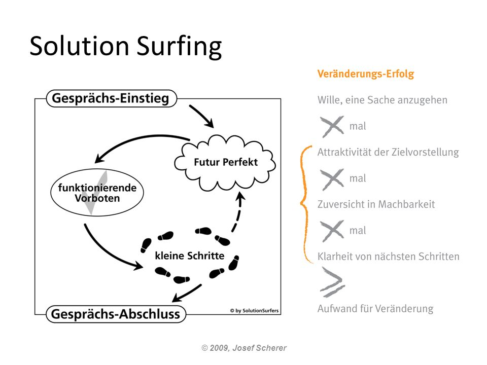 Solution Surfing