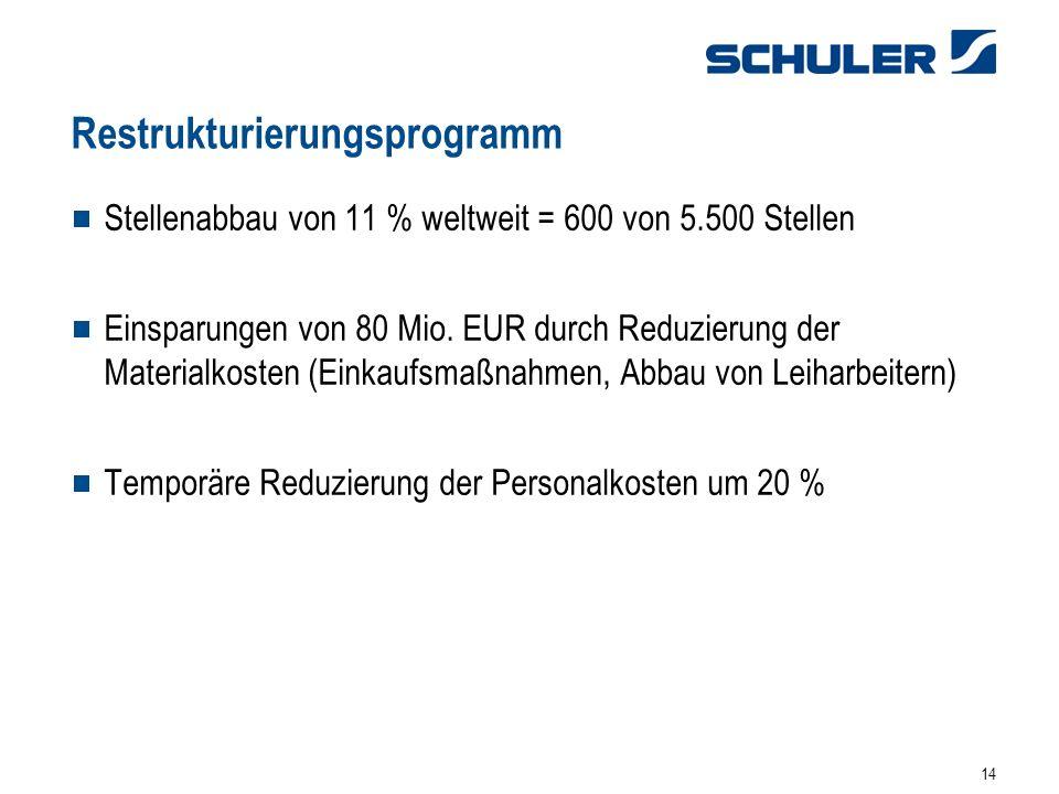 14 Restrukturierungsprogramm Stellenabbau von 11 % weltweit = 600 von 5.500 Stellen Einsparungen von 80 Mio. EUR durch Reduzierung der Materialkosten