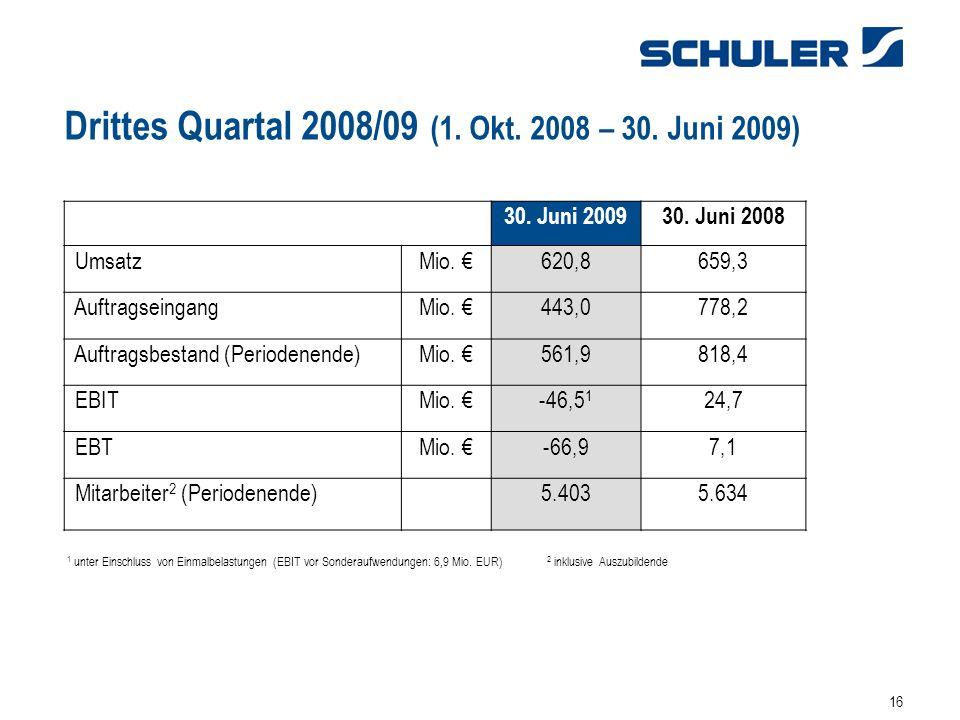 16 30.Juni 200930. Juni 2008 UmsatzMio. 620,8659,3 AuftragseingangMio.