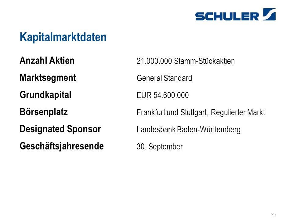 25 Kapitalmarktdaten Anzahl Aktien 21.000.000 Stamm-Stückaktien Marktsegment General Standard Grundkapital EUR 54.600.000 Börsenplatz Frankfurt und Stuttgart, Regulierter Markt Designated Sponsor Landesbank Baden-Württemberg Geschäftsjahresende 30.