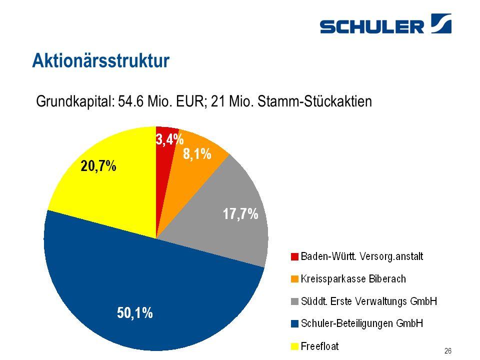 26 Aktionärsstruktur Grundkapital: 54.6 Mio. EUR; 21 Mio. Stamm-Stückaktien