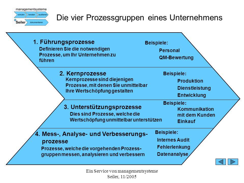 Ein Service von managementsysteme Seiler, 11/2005 Die vier Prozessgruppen eines Unternehmens 1. Führungsprozesse Beispiele: Personal QM-Bewertung 2. K