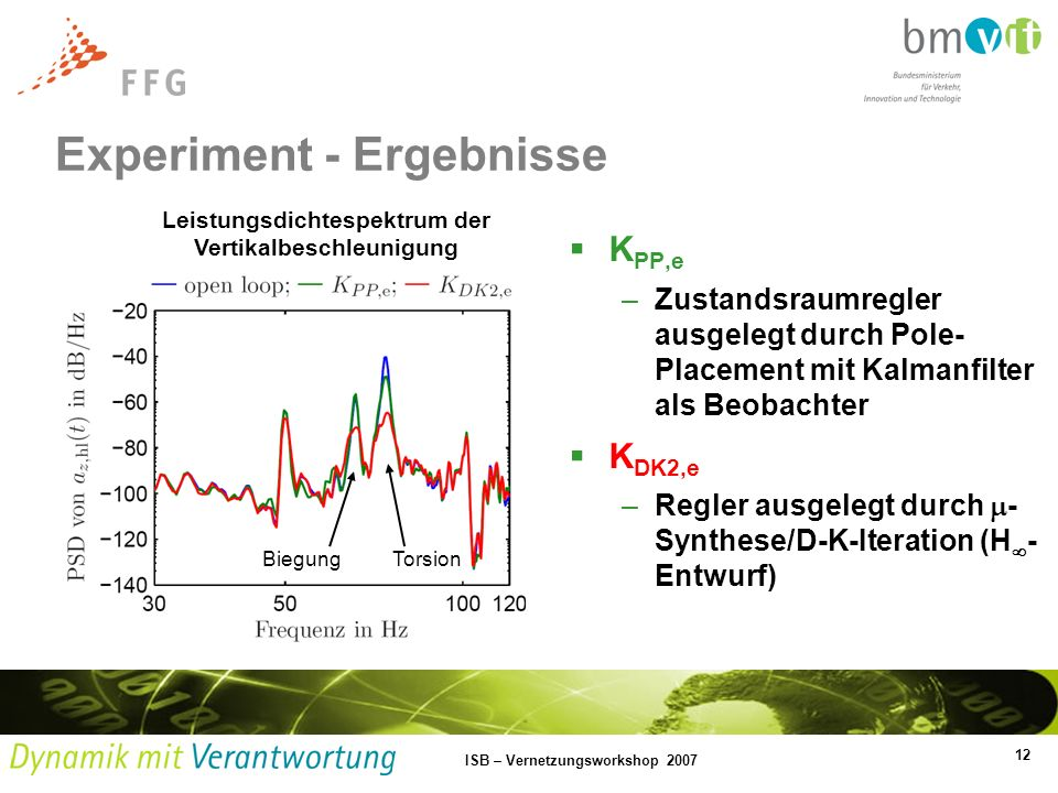12 ISB – Vernetzungsworkshop 2007 Experiment - Ergebnisse Leistungsdichtespektrum der Vertikalbeschleunigung BiegungTorsion K PP,e –Zustandsraumregler