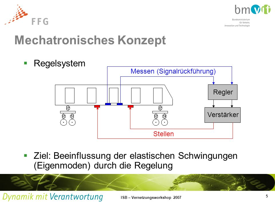 5 ISB – Vernetzungsworkshop 2007 Regelsystem Ziel: Beeinflussung der elastischen Schwingungen (Eigenmoden) durch die Regelung Mechatronisches Konzept