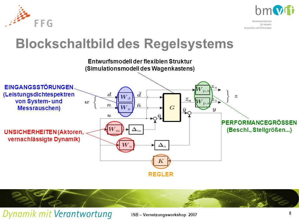 8 ISB – Vernetzungsworkshop 2007 Blockschaltbild des Regelsystems Entwurfsmodell der flexiblen Struktur (Simulationsmodell des Wagenkastens) EINGANGSS