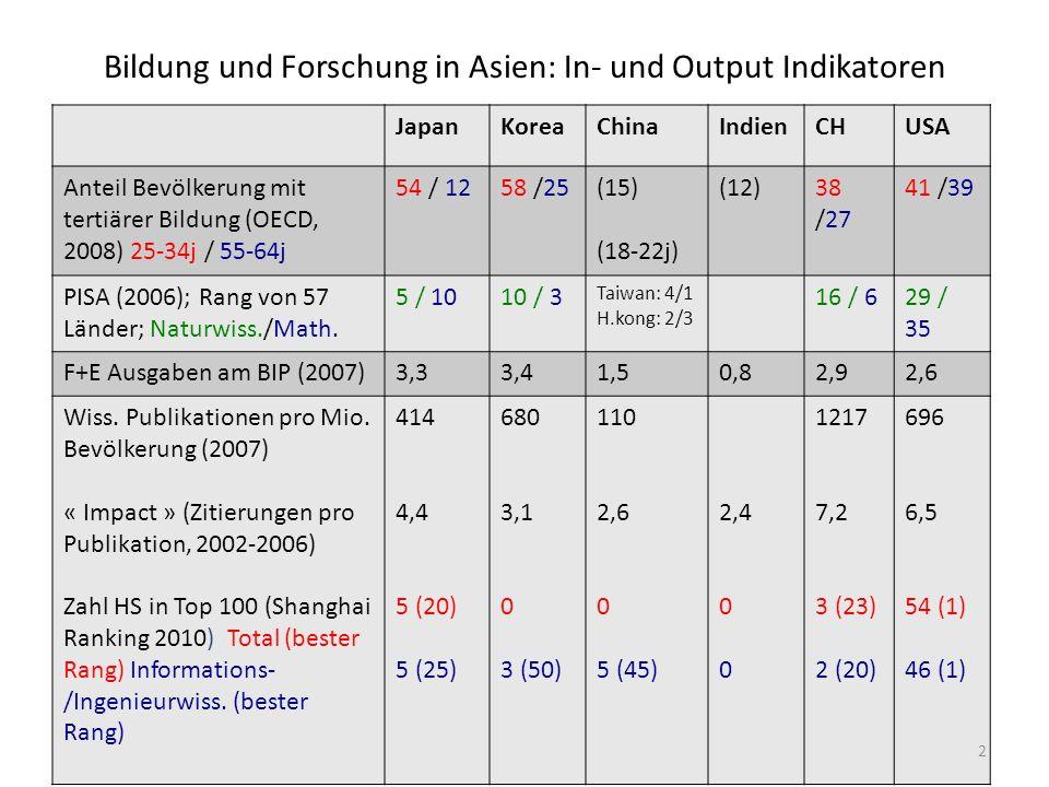 Bildung und Forschung in Asien: In- und Output Indikatoren JapanKoreaChinaIndienCHUSA Anteil Bevölkerung mit tertiärer Bildung (OECD, 2008) 25-34j / 55-64j 54 / 1258 /25(15) (18-22j) (12)38 /27 41 /39 PISA (2006); Rang von 57 Länder; Naturwiss./Math.