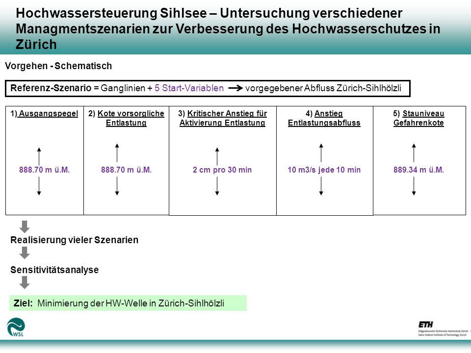 Hochwassersteuerung Sihlsee – Untersuchung verschiedener Managmentszenarien zur Verbesserung des Hochwasserschutzes in Zürich Erste Resultate – Variante 1: Ohne Vorhersage Abb.1: Abflüsse am Pegel Zürich-Sihlhölzli für das Ereignis 2005 (Periode: 20.