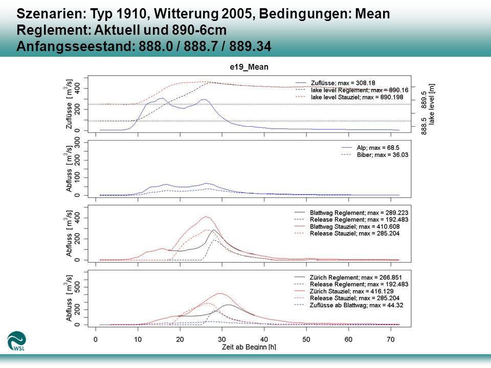 Szenarien: Typ 1910, Witterung 2005, Bedingungen: Mean Reglement: Aktuell und 890-6cm Anfangsseestand: 888.0 / 888.7 / 889.34