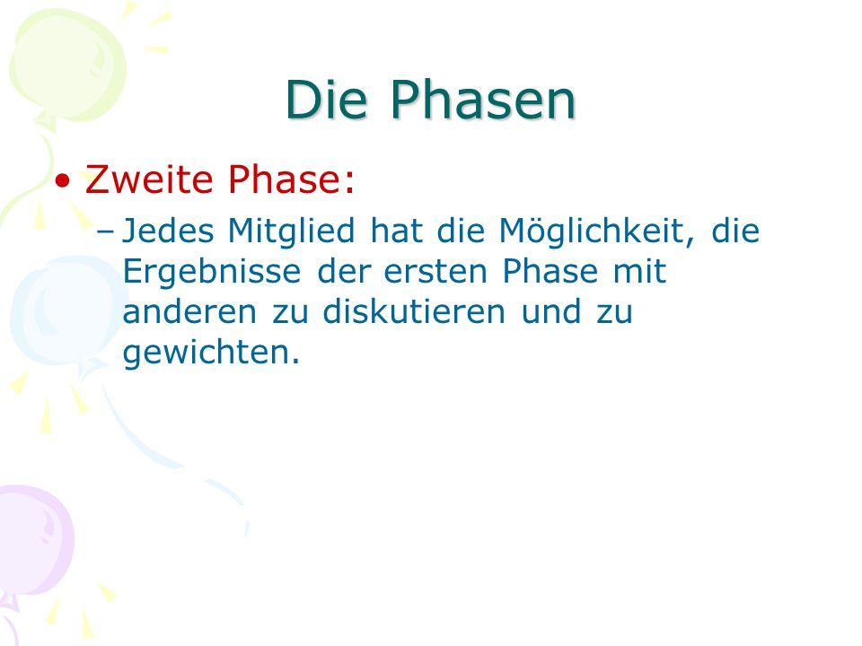 Die Phasen Zweite Phase: –Jedes Mitglied hat die Möglichkeit, die Ergebnisse der ersten Phase mit anderen zu diskutieren und zu gewichten.