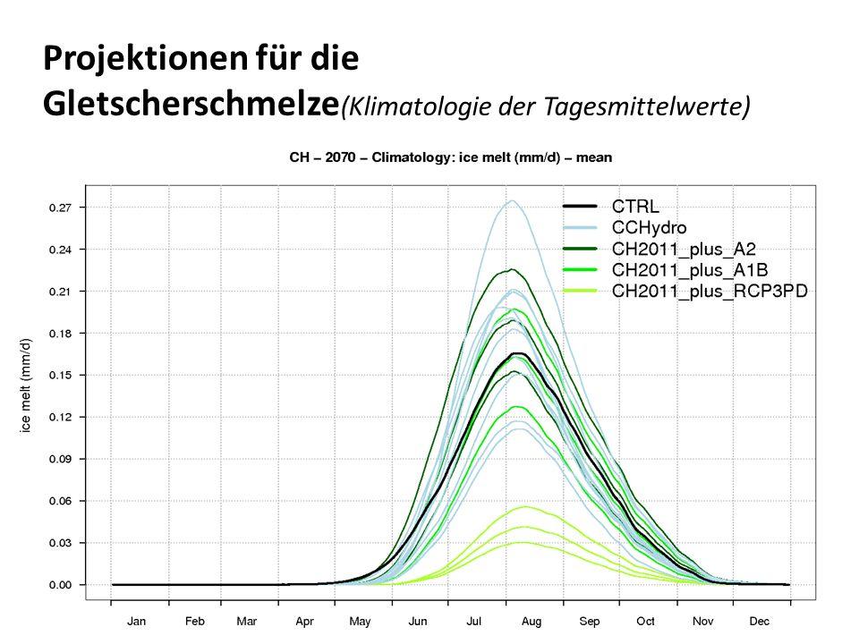 Projektionen für die Gletscherschmelze (Klimatologie der Tagesmittelwerte)