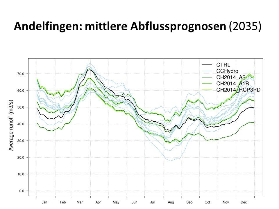Andelfingen: mittlere Abflussprognosen (2035)
