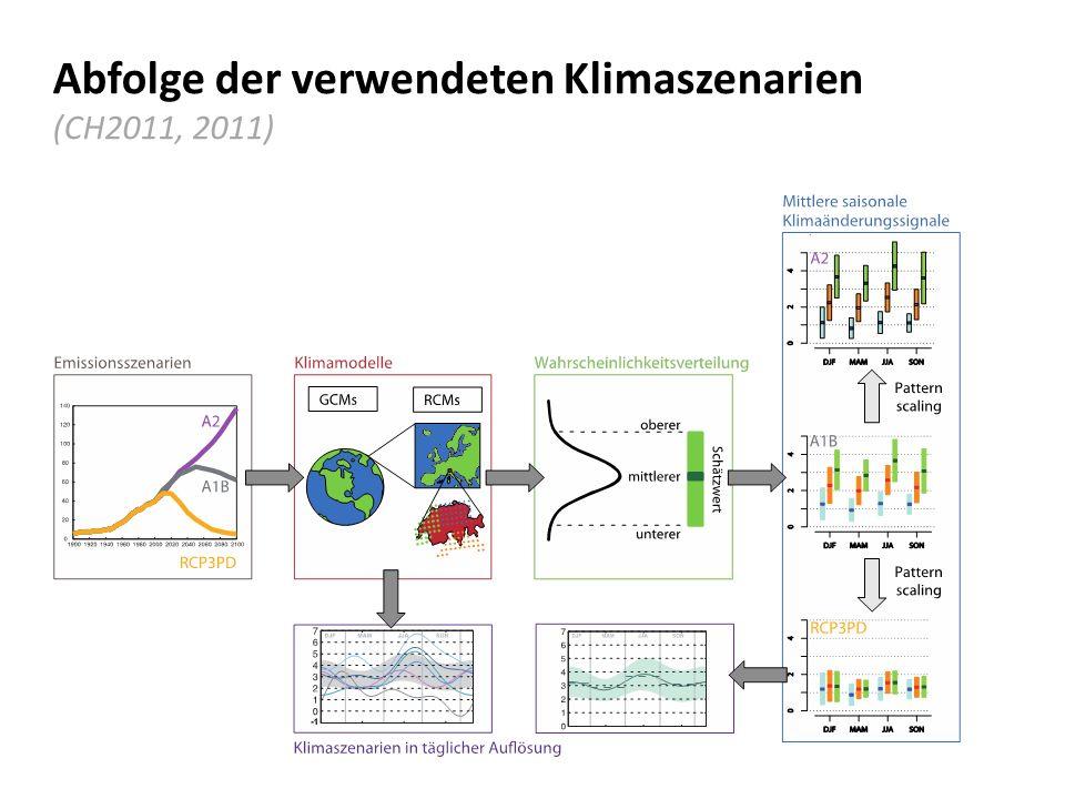 Abfolge der verwendeten Klimaszenarien (CH2011, 2011)