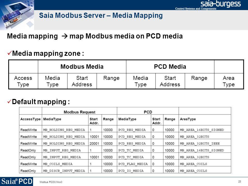 23 Modbus PCD3.Mxx0 Saia Modbus Server – Media Mapping Media mapping map Modbus media on PCD media Media mapping zone : Modbus MediaPCD Media Access Type Media Type Start Address RangeMedia Type Start Address RangeArea Type Default mapping :