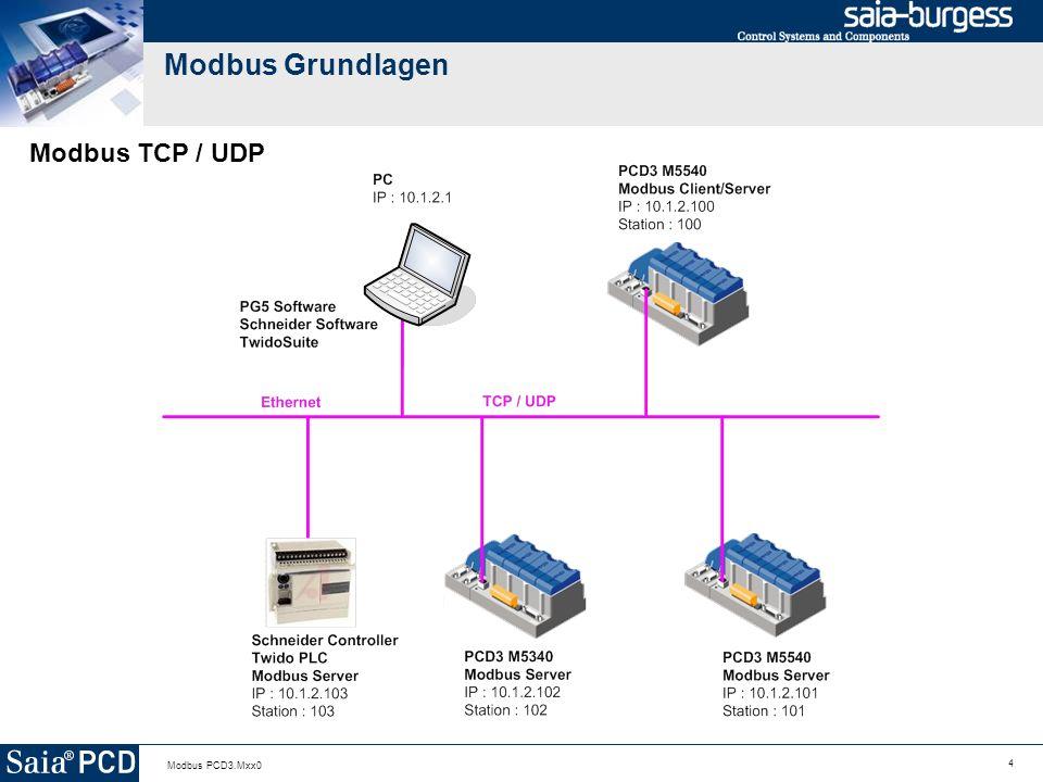 4 Modbus PCD3.Mxx0 Modbus Grundlagen Modbus TCP / UDP