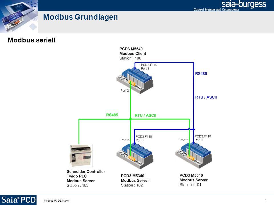 5 Modbus PCD3.Mxx0 Modbus Grundlagen Modbus seriell