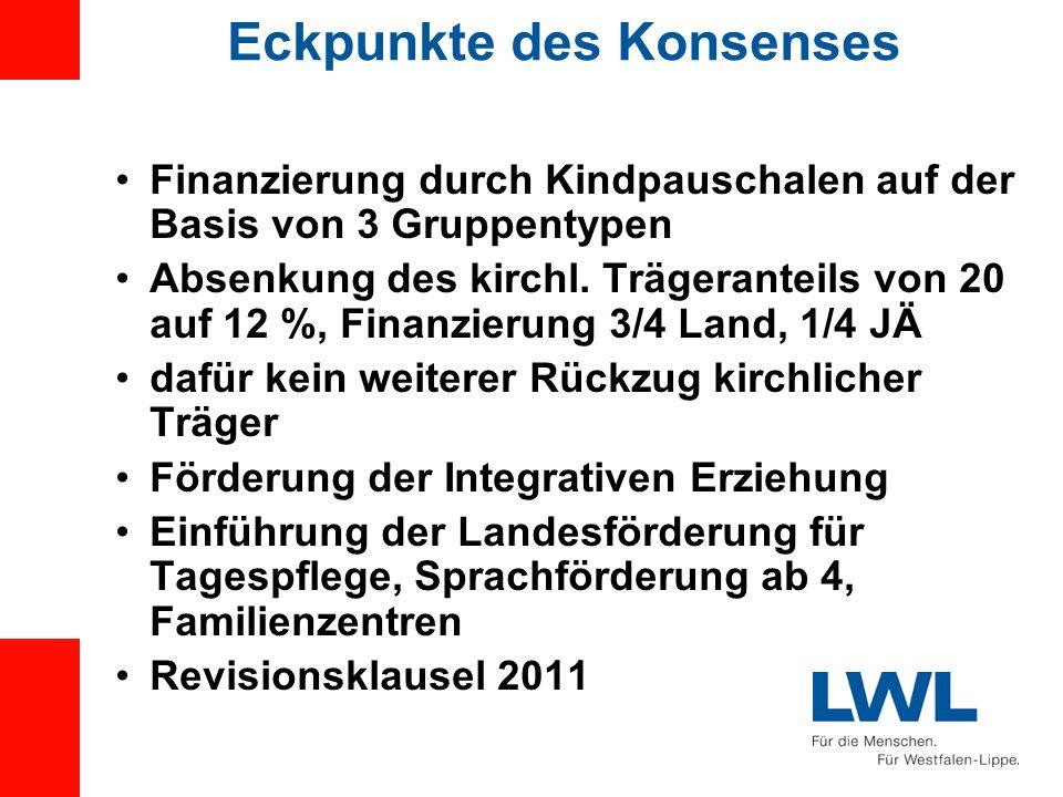 Eckpunkte des Konsenses Finanzierung durch Kindpauschalen auf der Basis von 3 Gruppentypen Absenkung des kirchl. Trägeranteils von 20 auf 12 %, Finanz