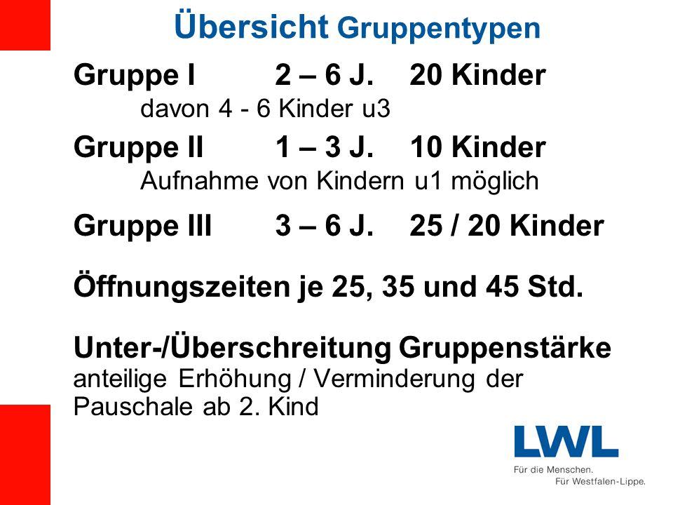 Übersicht Gruppentypen Gruppe I2 – 6 J.20 Kinder davon 4 - 6 Kinder u3 Gruppe II1 – 3 J.10 Kinder Aufnahme von Kindern u1 möglich Gruppe III3 – 6 J.25
