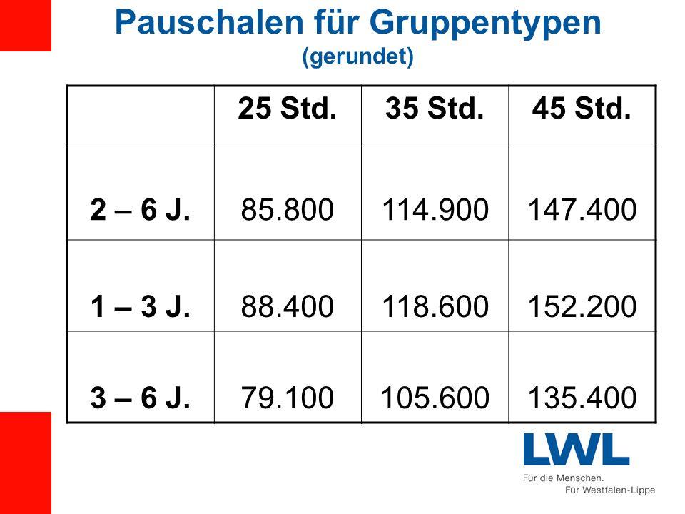 Pauschalen für Gruppentypen (gerundet) 25 Std.35 Std.45 Std. 2 – 6 J.85.800114.900147.400 1 – 3 J.88.400118.600152.200 3 – 6 J.79.100105.600135.400