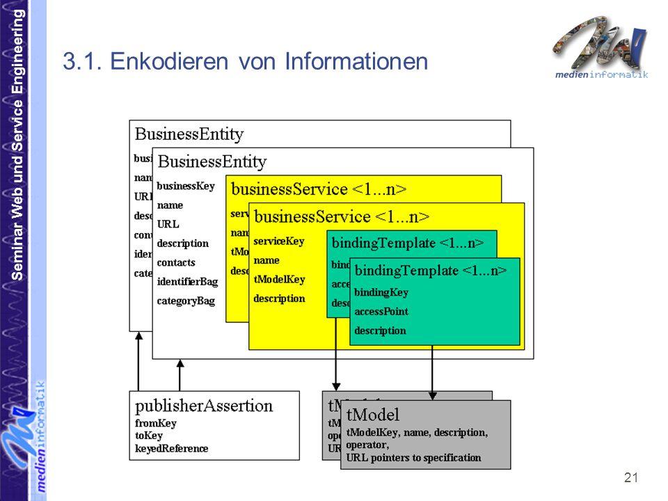 Seminar Web und Service Engineering 21 3.1. Enkodieren von Informationen