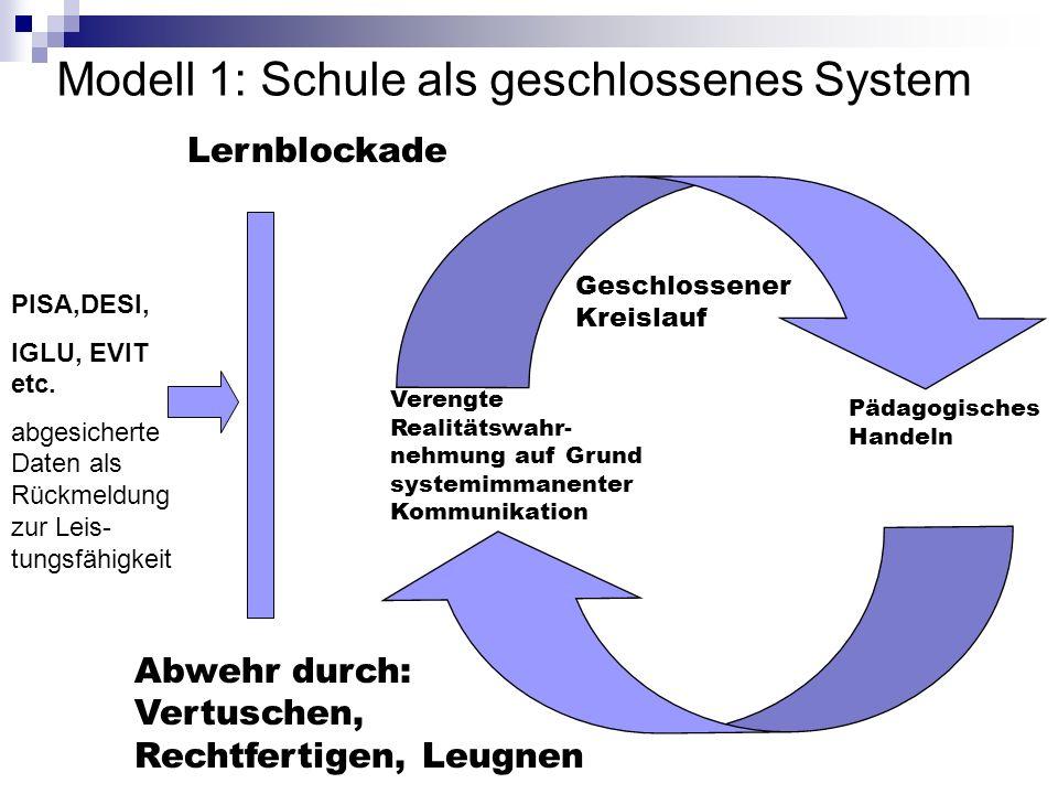 Modell 1: Schule als geschlossenes System PISA,DESI, IGLU, EVIT etc.