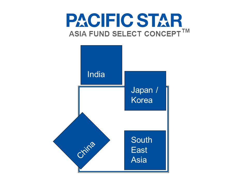 South East Asia India Japan / Korea China ASIA FUND SELECT CONCEPT TM
