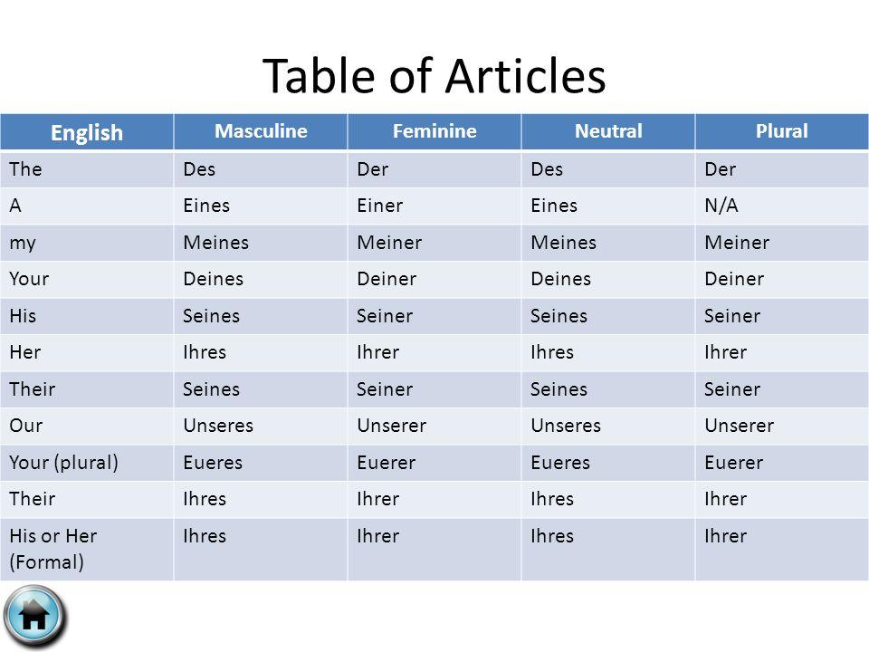 Table of Articles English MasculineFeminineNeutralPlural TheDesDerDesDer AEinesEinerEinesN/A myMeinesMeinerMeinesMeiner YourDeinesDeinerDeinesDeiner HisSeinesSeinerSeinesSeiner HerIhresIhrerIhresIhrer TheirSeinesSeinerSeinesSeiner OurUnseresUnsererUnseresUnserer Your (plural)EueresEuererEueresEuerer TheirIhresIhrerIhresIhrer His or Her (Formal) IhresIhrerIhresIhrer