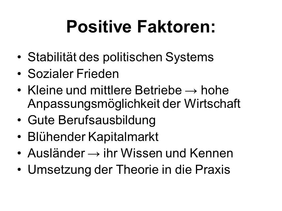 Positive Faktoren: Stabilität des politischen Systems Sozialer Frieden Kleine und mittlere Betriebe hohe Anpassungsmöglichkeit der Wirtschaft Gute Ber
