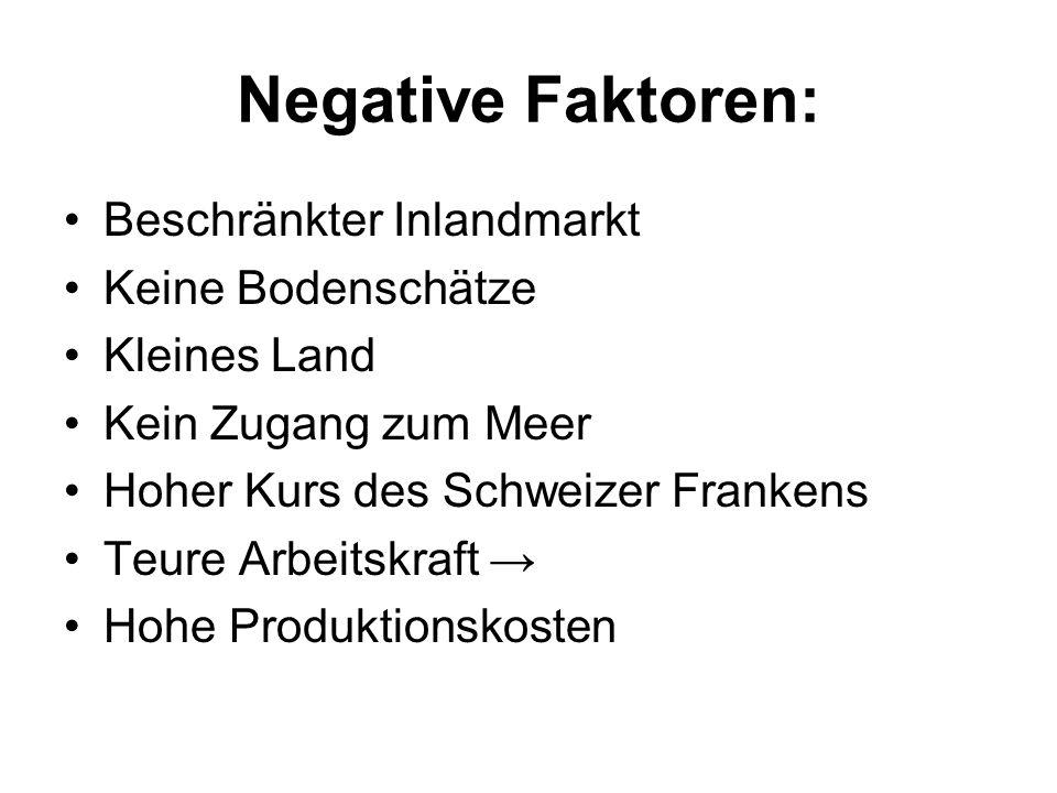 Negative Faktoren: Beschränkter Inlandmarkt Keine Bodenschätze Kleines Land Kein Zugang zum Meer Hoher Kurs des Schweizer Frankens Teure Arbeitskraft