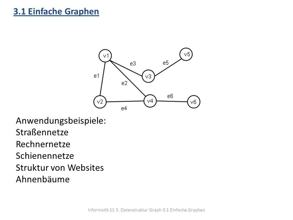 Informatik 11 3. Datenstruktur Graph 3.1 Einfache Graphen 3.1 Einfache Graphen Anwendungsbeispiele: Straßennetze Rechnernetze Schienennetze Struktur v