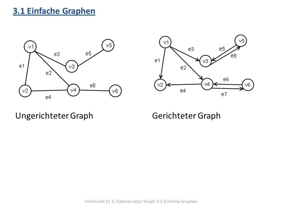 Informatik 11 3. Datenstruktur Graph 3.1 Einfache Graphen 3.1 Einfache Graphen Ungerichteter GraphGerichteter Graph
